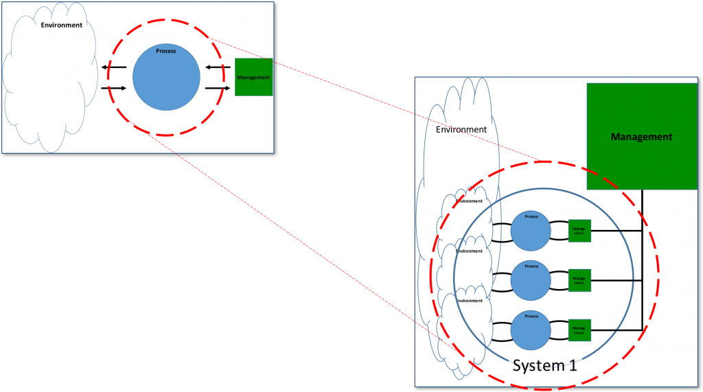 Viable System Model - Coordination and Conflict Management