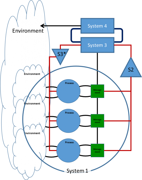 Viable System Model VSM - System 4